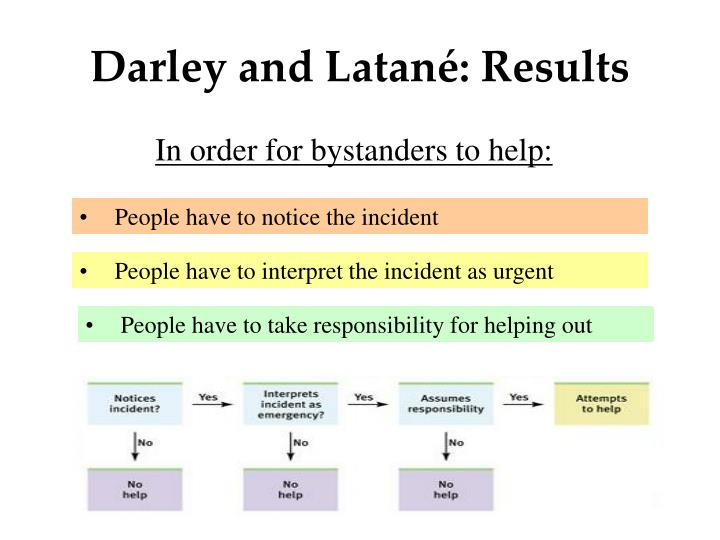 Darley and Latané: Results