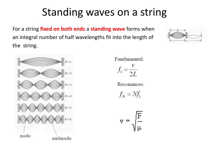 Standing waves on a string
