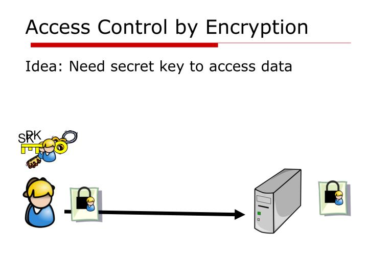 Access control by encryption