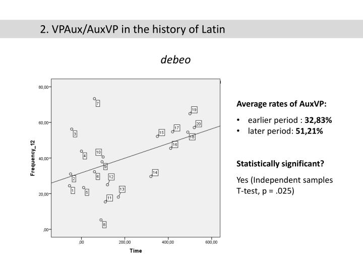2. VPAux/AuxVP in the history of Latin