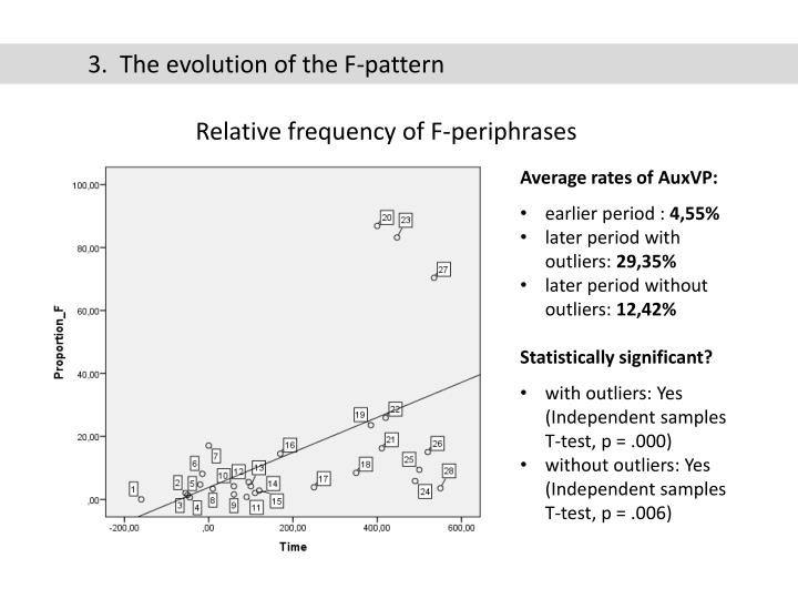 3.  The evolution of the F-pattern
