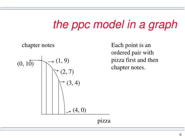 the ppc model in a graph
