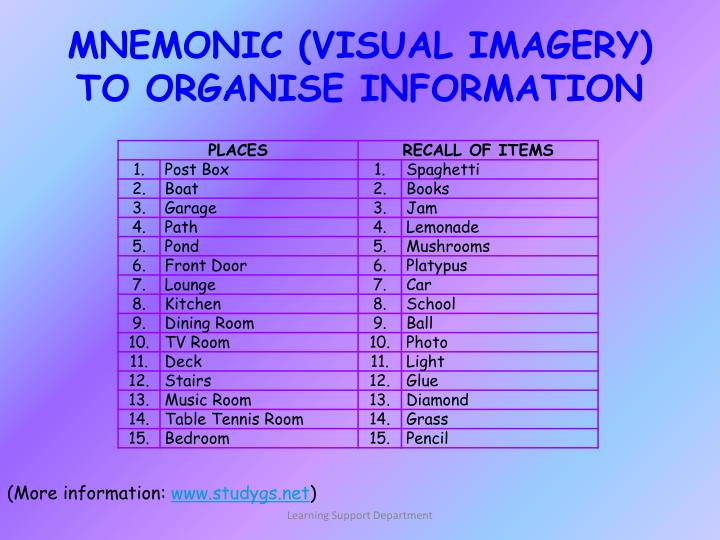 MNEMONIC (VISUAL IMAGERY)