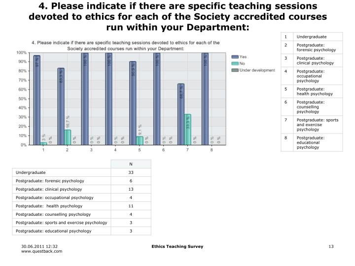 4. Please indicate if there are specific teaching sessions devoted to ethics for each of the Society accredited courses run within your Department: