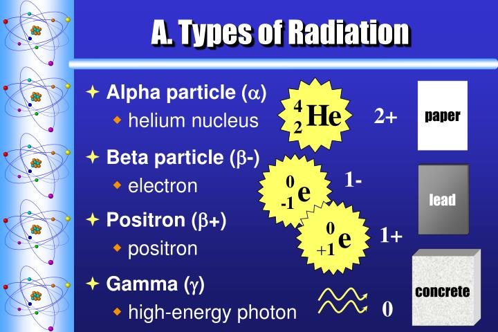 A. Types of Radiation