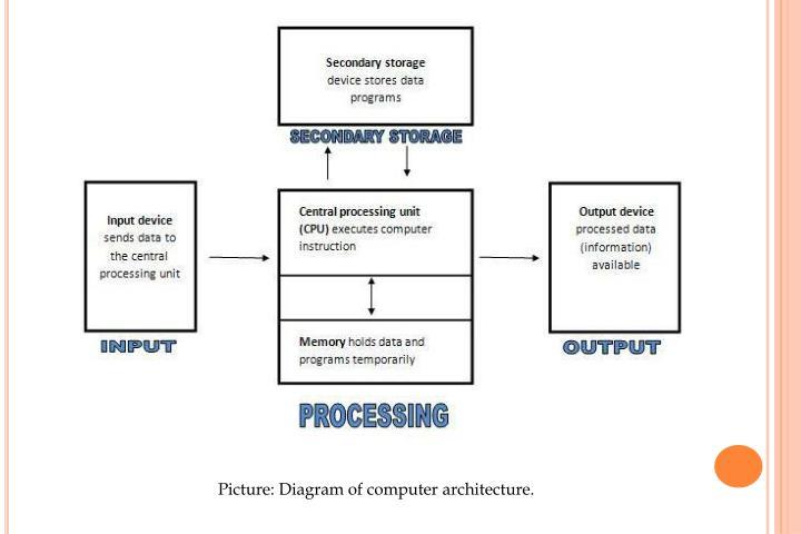 Picture: Diagram of computer architecture.