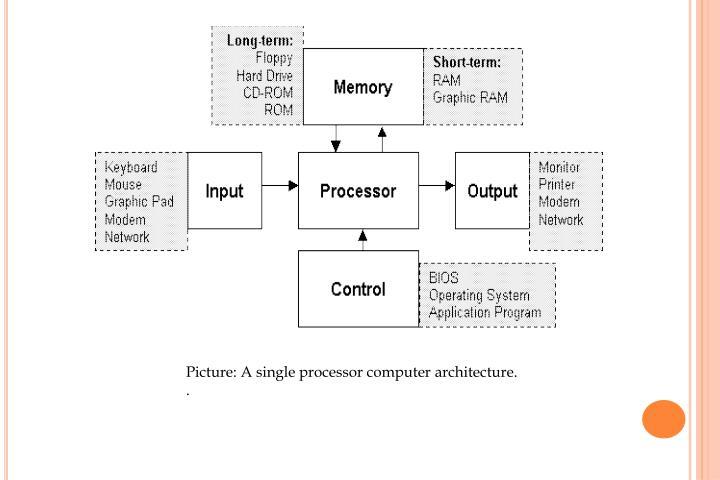 Picture: A single processor computer architecture.