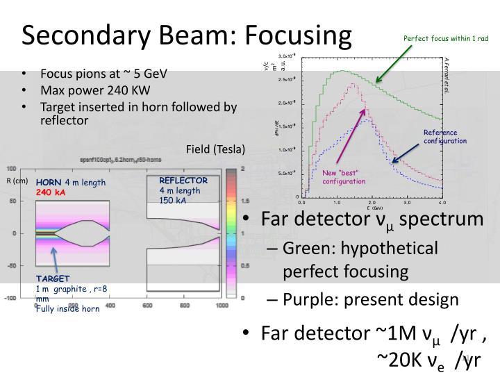 Secondary Beam: Focusing