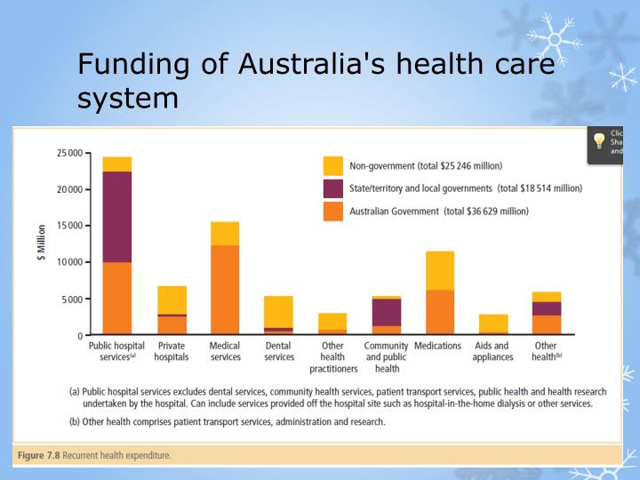 the uk health system vs australian Aspects of australia's health system may be dissected and debated, fretted over  and fumed about but the scrutiny of uk's creaking nhs is on.