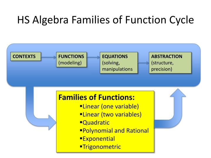 HS Algebra Families of Function Cycle