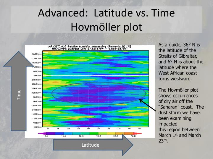 Advanced:  Latitude vs. Time