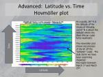 advanced latitude vs time hovm ller plot