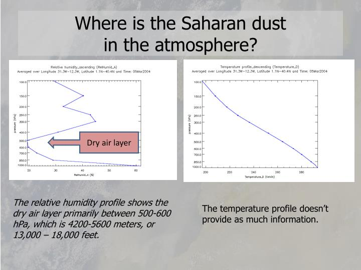 Where is the Saharan dust