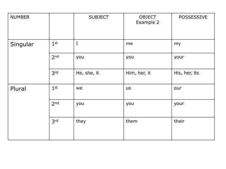 Personal Pronoun Chart