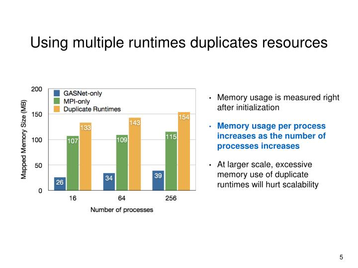 Using multiple runtimes duplicates resources