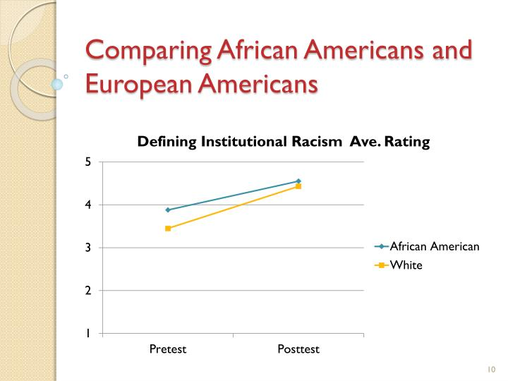 Comparing African Americans and European Americans