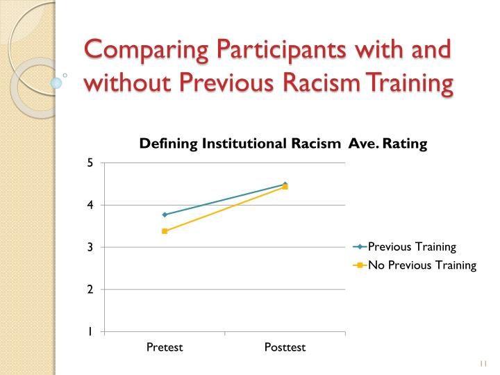 Comparing Participants with and without Previous Racism Training