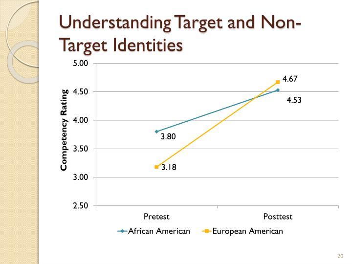 Understanding Target and Non-Target Identities