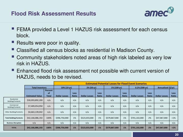 Flood Risk Assessment Results
