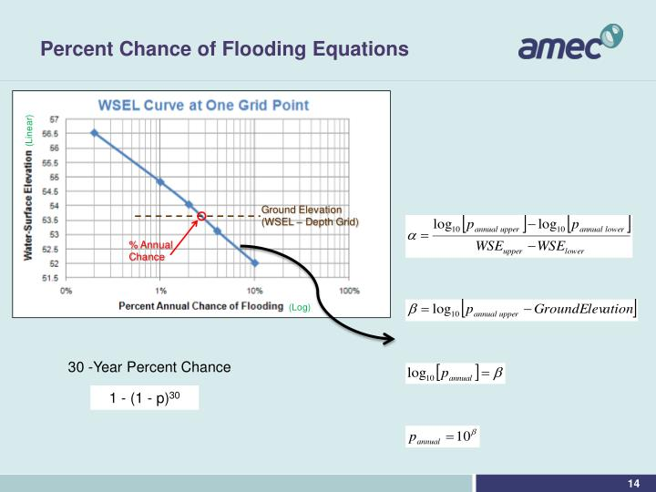 Percent Chance of Flooding Equations