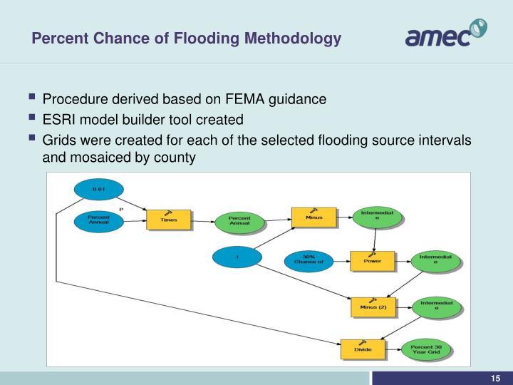 Percent Chance of Flooding Methodology