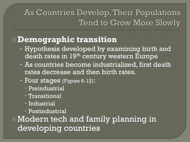 As Countries Develop, Their Populations Tend to Grow More Slowly
