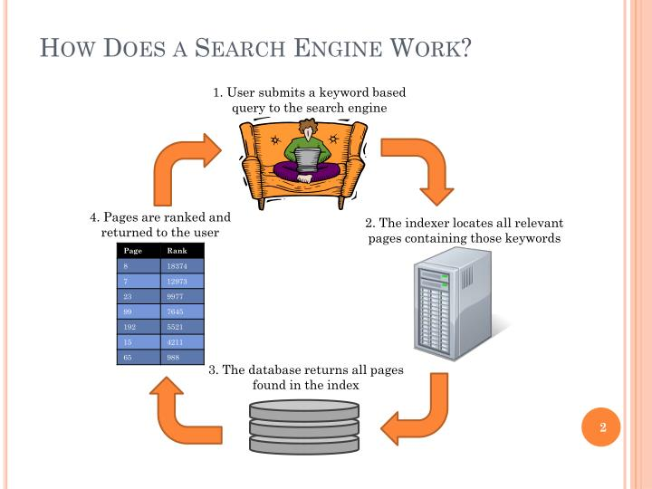 How does a search engine work