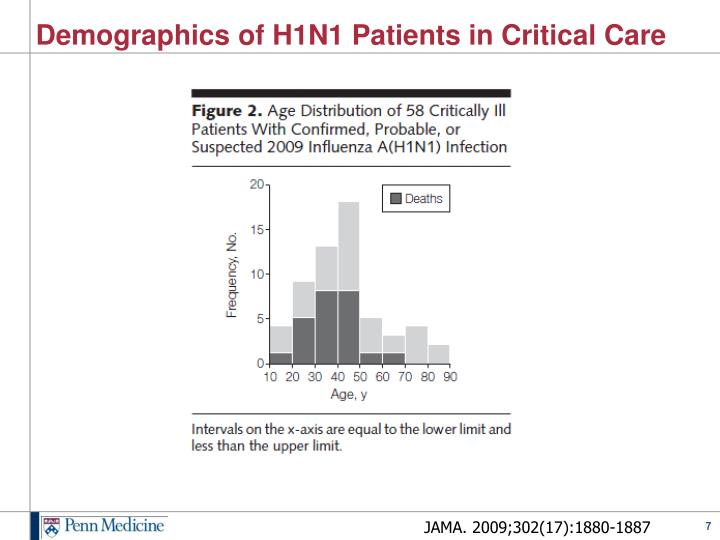Demographics of H1N1 Patients in Critical Care