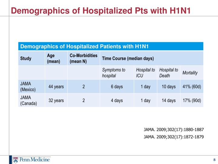 Demographics of Hospitalized Pts with H1N1