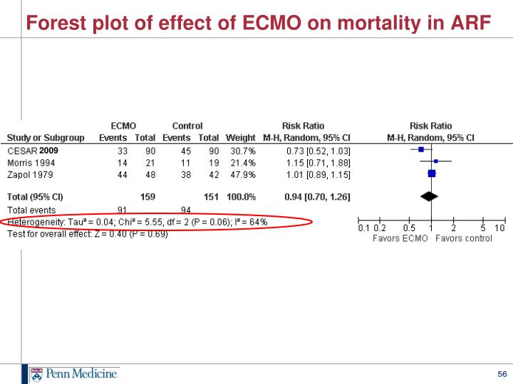 Forest plot of effect of ECMO on mortality in ARF