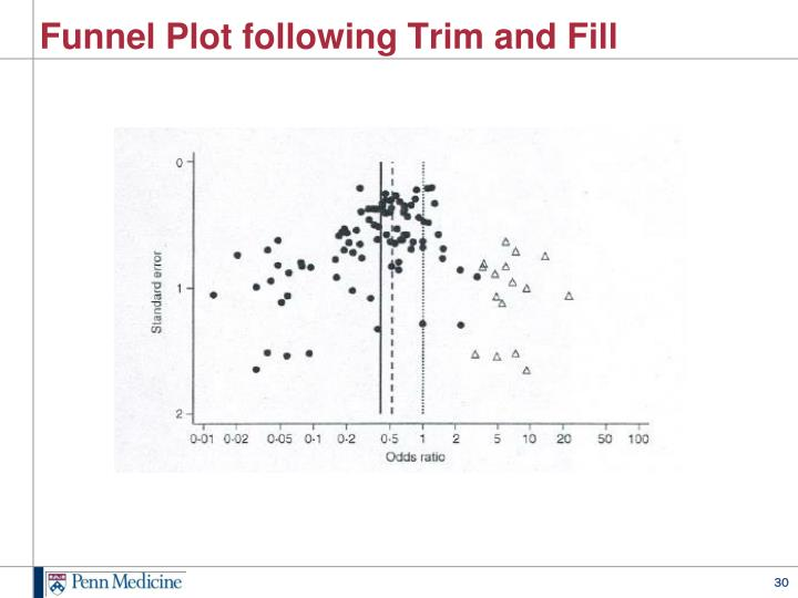 Funnel Plot following Trim and Fill
