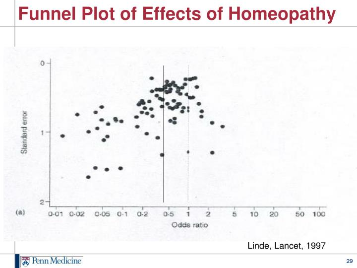 Funnel Plot of Effects of Homeopathy