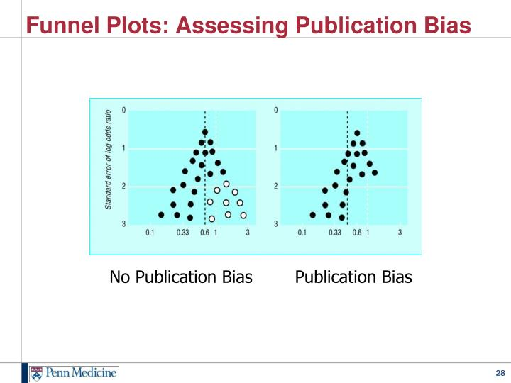 Funnel Plots: Assessing Publication Bias