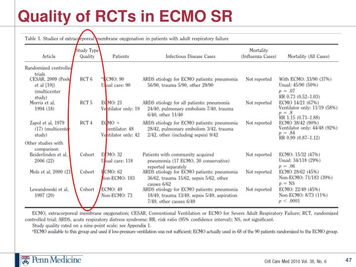 Quality of RCTs in ECMO SR