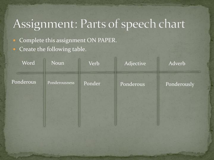 Assignment: Parts of speech chart