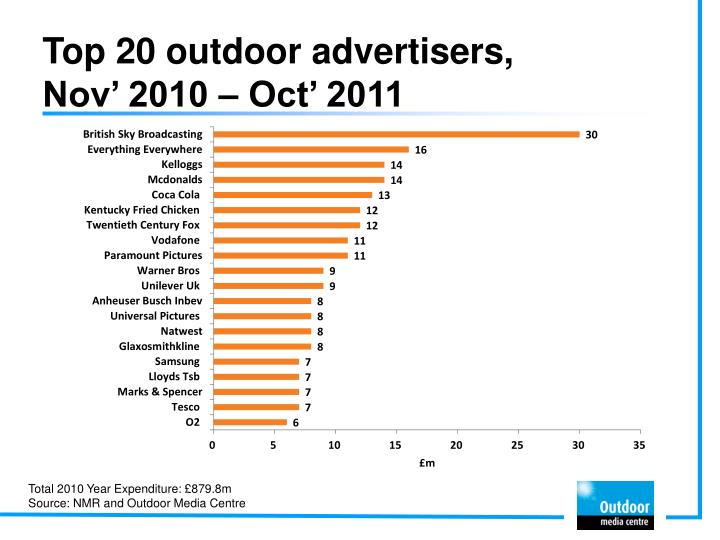 Top 20 outdoor advertisers nov 2010 oct 2011