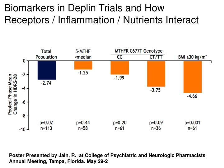 Biomarkers in Deplin Trials and How Receptors / Inflammation / Nutrients Interact