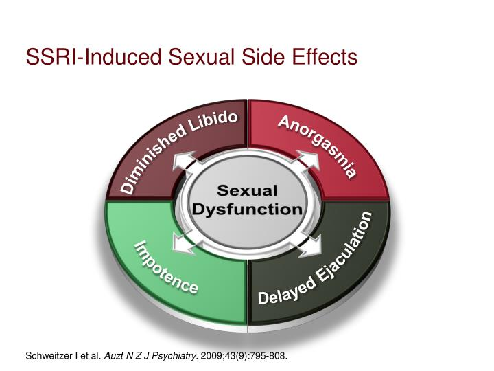 SSRI-Induced Sexual Side Effects