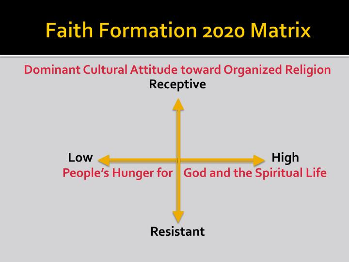Faith Formation 2020 Matrix