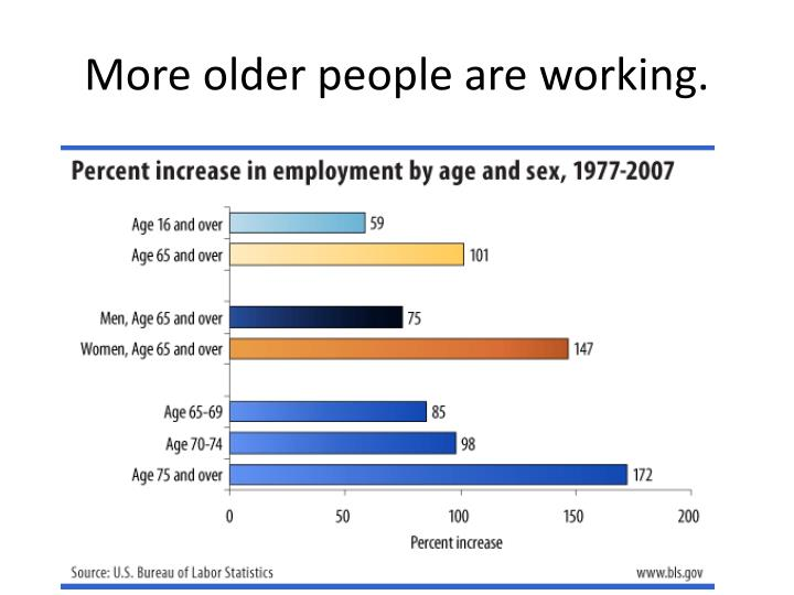 More older people are working.