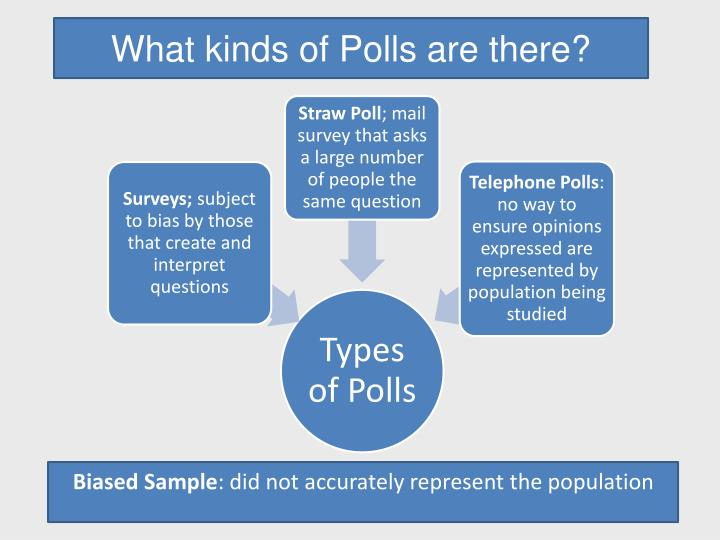 What kinds of Polls are there?