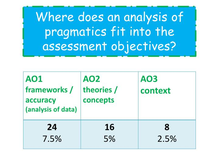 Where does an analysis of pragmatics fit into the assessment objectives?