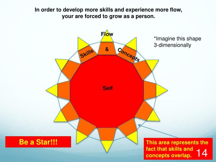 In order to develop more skills and experience more flow,