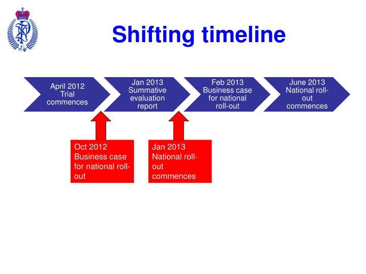 Shifting timeline