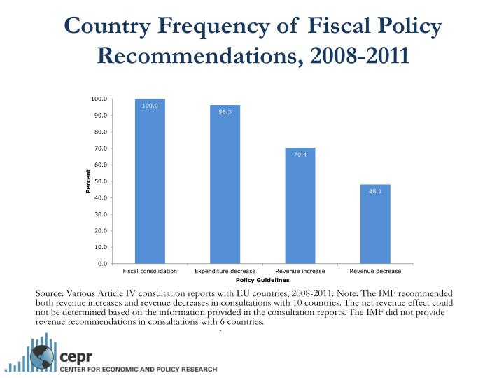 Country Frequency of Fiscal Policy