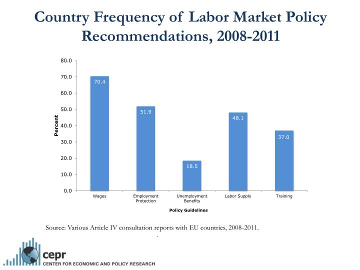 Country Frequency of Labor Market Policy