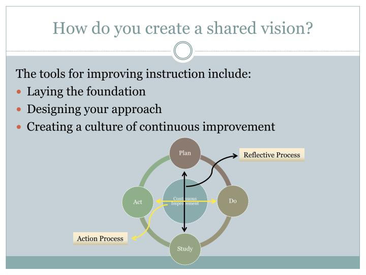 How do you create a shared vision?