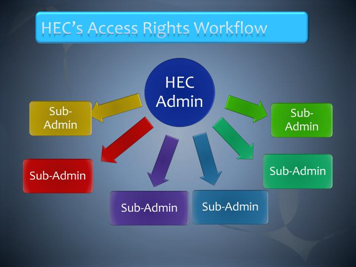 HEC's Access Rights Workflow