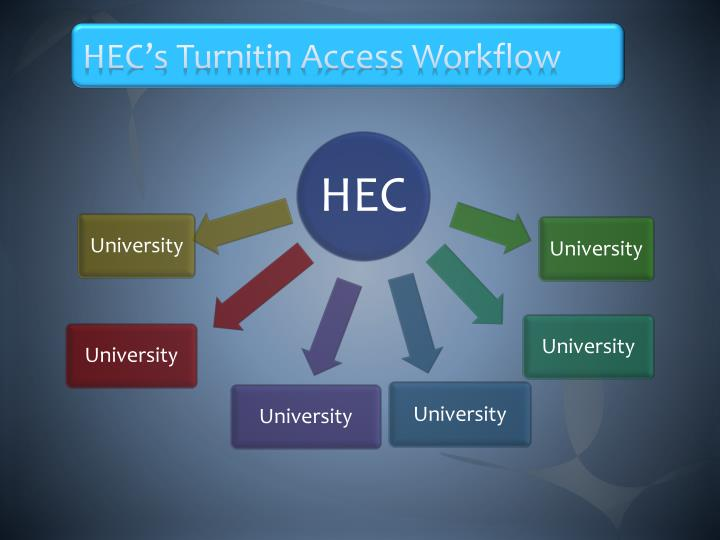 HEC's Turnitin Access Workflow