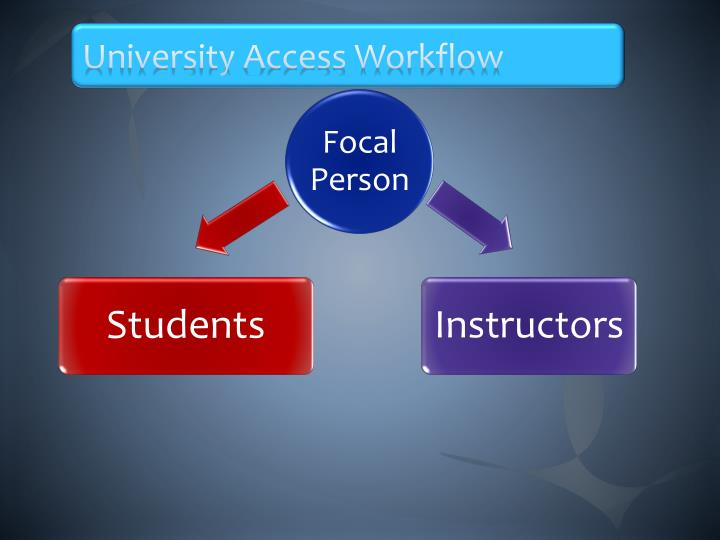 University Access Workflow